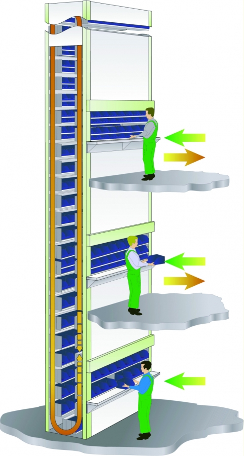 Megamat rs vertical carousel dual access now available for Acces vertical