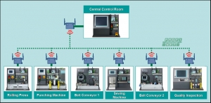Siemens Productivity Tour Presents Totally Integrated Automation